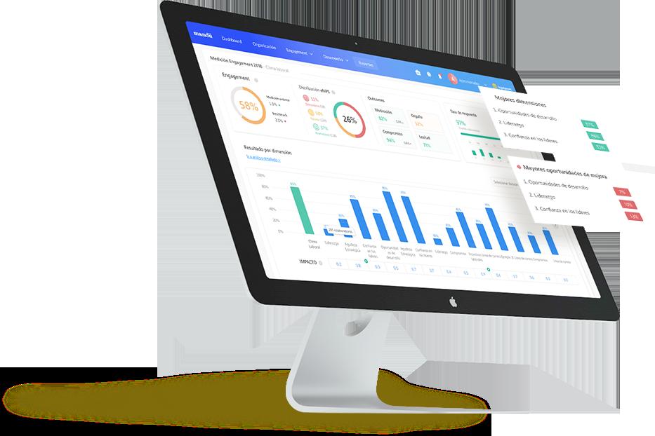 Mandu engagement - Visualiza los resultados en tiempo real y compártelos con los líderes de tu organización
